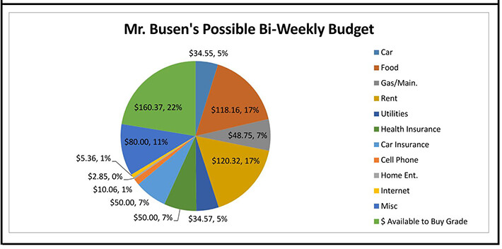 biweekly pay period budget spreadsheet