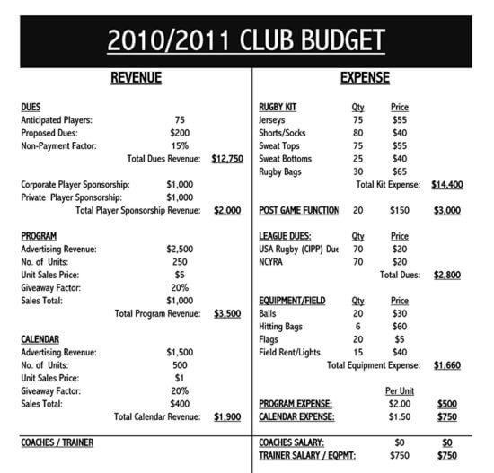 smartsheet budget template