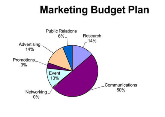 what is included in a marketing budget? 1