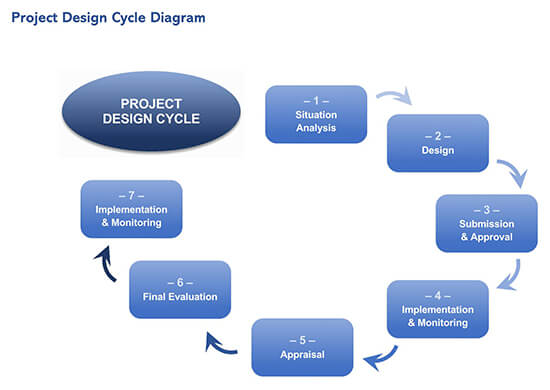 Project Design Cycle Diagram Template