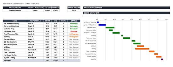 Project Plan and Gantt Chart Template