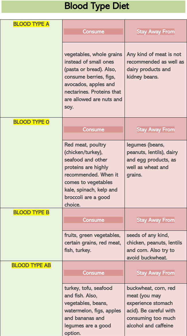 Blood Type Diet Chart 01