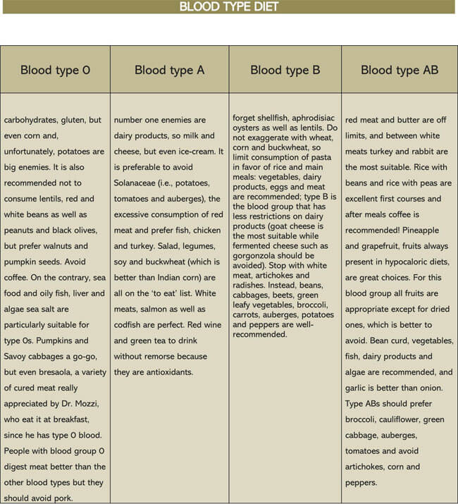Blood Type Diet Chart 05