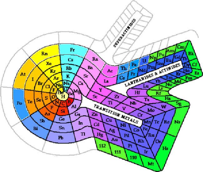 Printable Periodic Table 03
