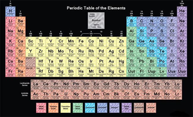 Printable Periodic Table 04