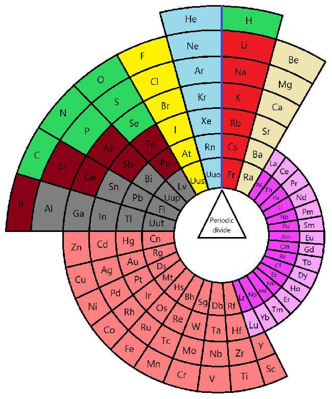 Printable Periodic Table 05