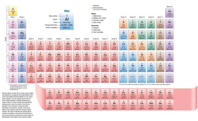 Printable Periodic Table 08