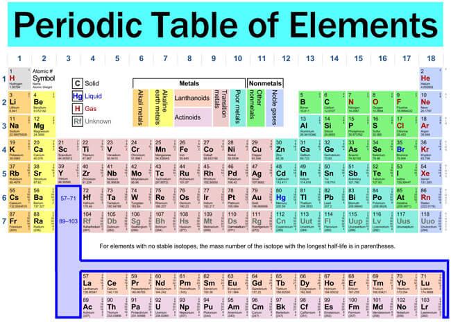 Printable Periodic Table 09