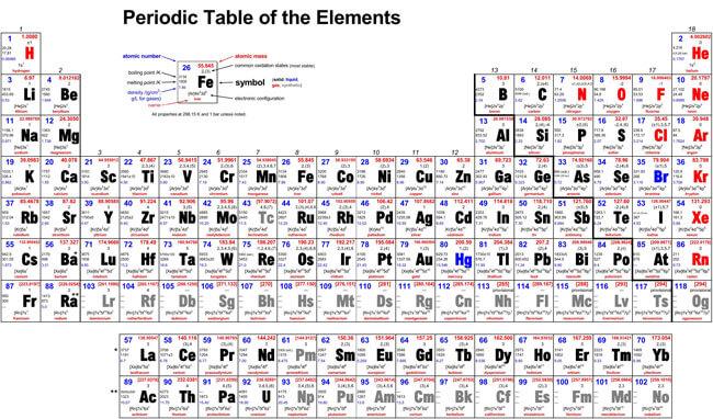 Printable Periodic Table 10