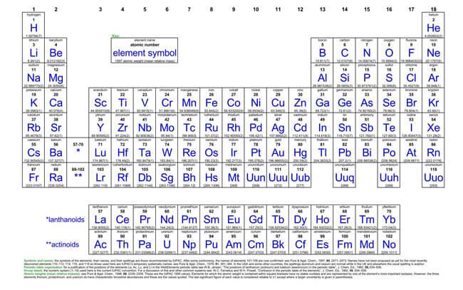 Printable Periodic Table 11