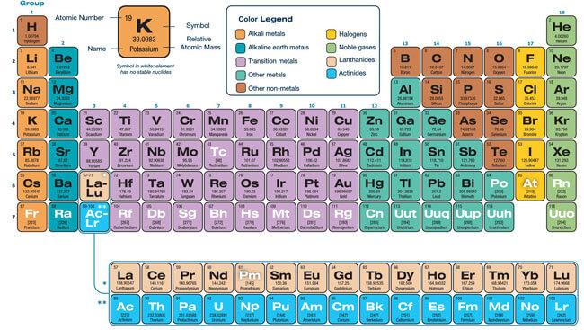 Printable Periodic Table 12