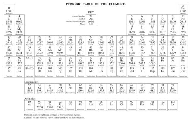 Printable Periodic Table 14