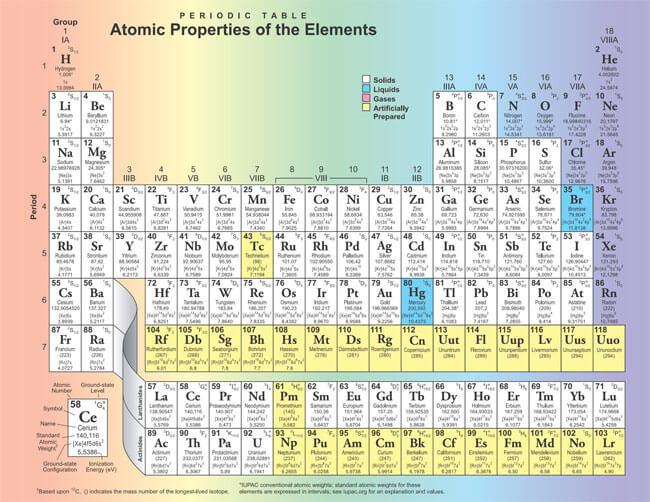 Printable Periodic Table 15