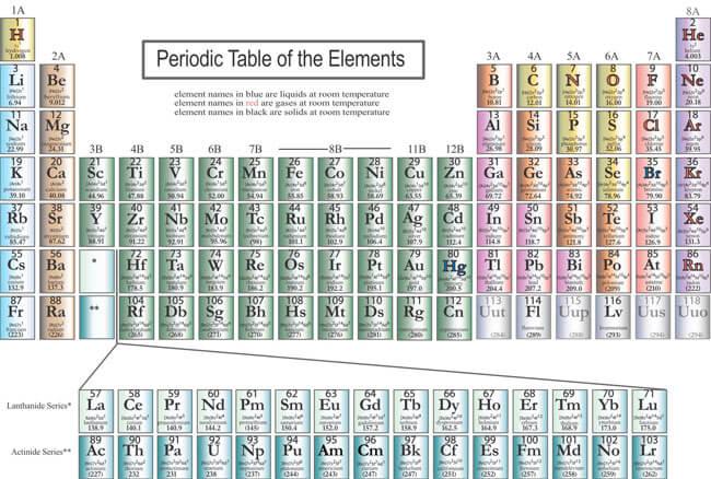 Printable Periodic Table 16