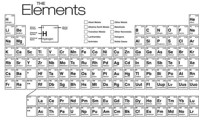 Printable Periodic Table 17