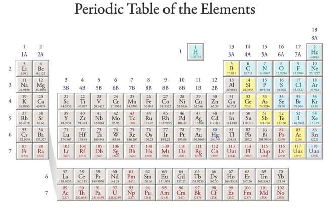 Printable Periodic Table 18