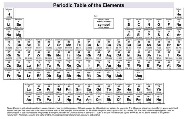 Printable Periodic Table 20