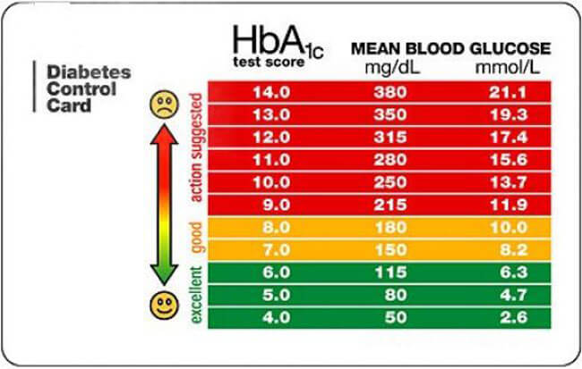 Blood Sugar Chart 04