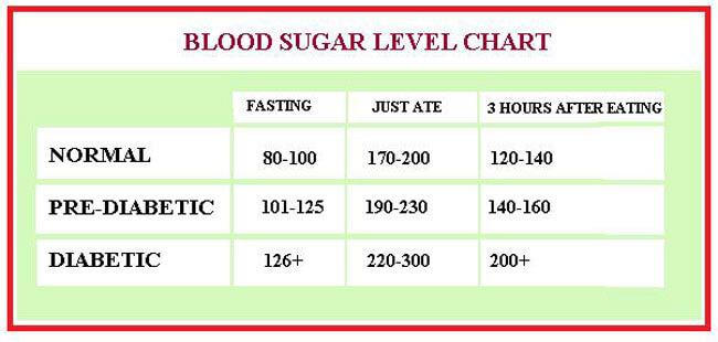 Blood Sugar Chart 05