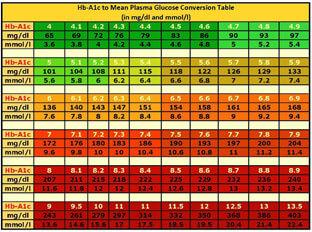 Blood Sugar Chart 06