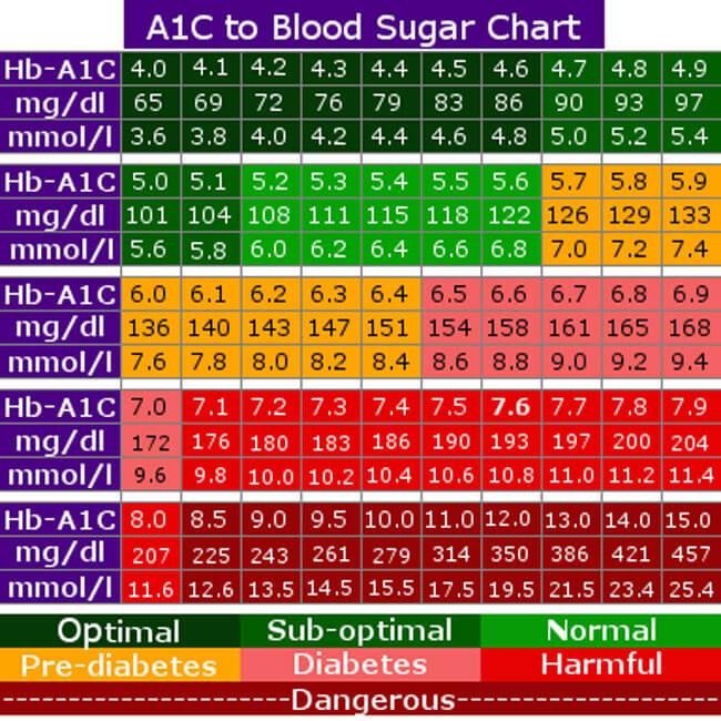 Blood Sugar Chart 07