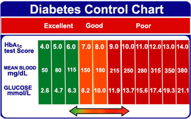 Blood Sugar Chart 08