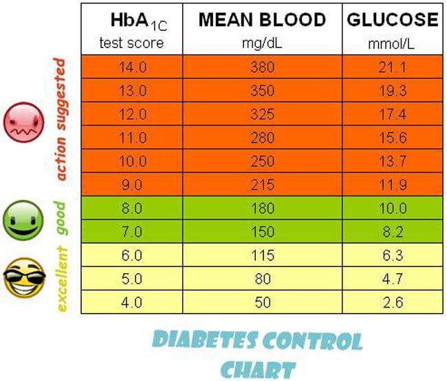 Blood Sugar Chart 12
