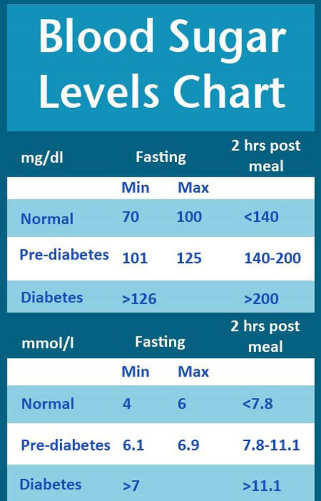 Blood Sugar Chart 13
