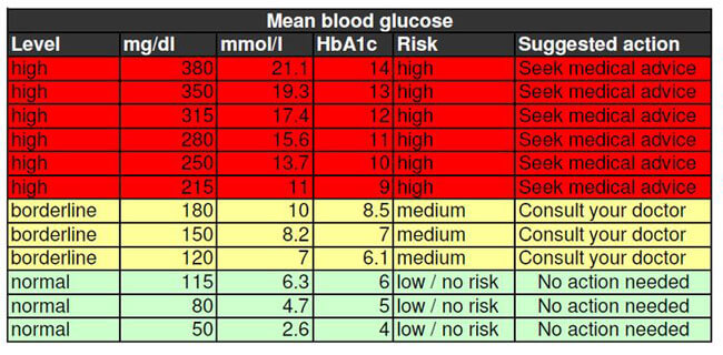 Blood Sugar Chart 14