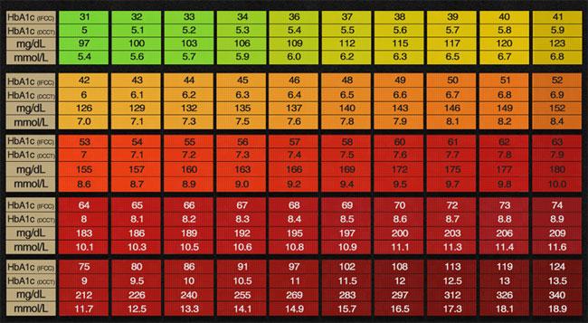 Blood Sugar Chart 16