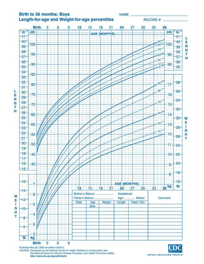 CDC Boy Chart