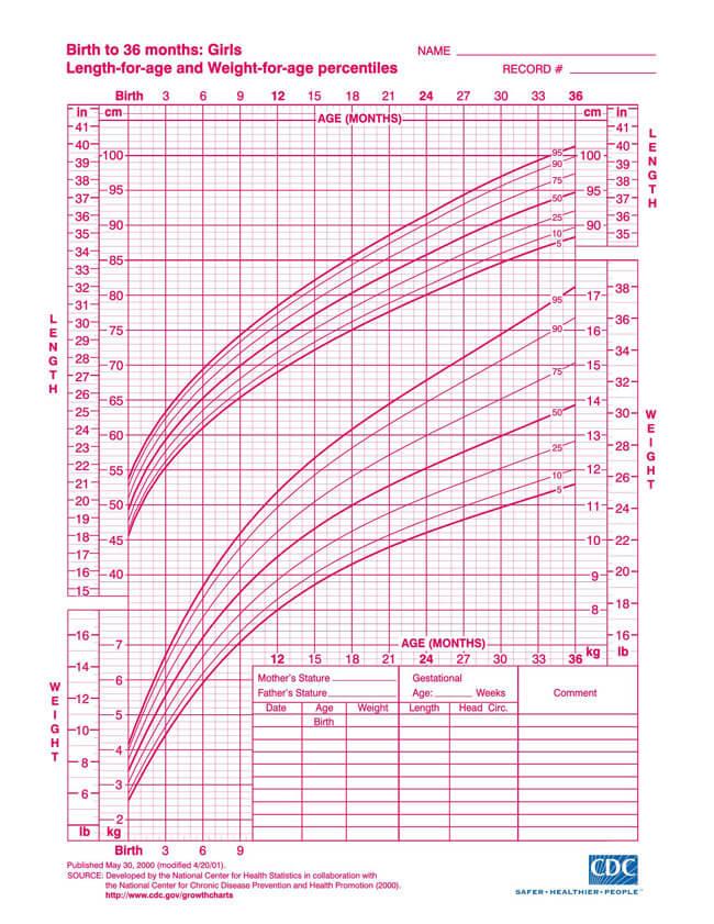 CDC Girl Chart