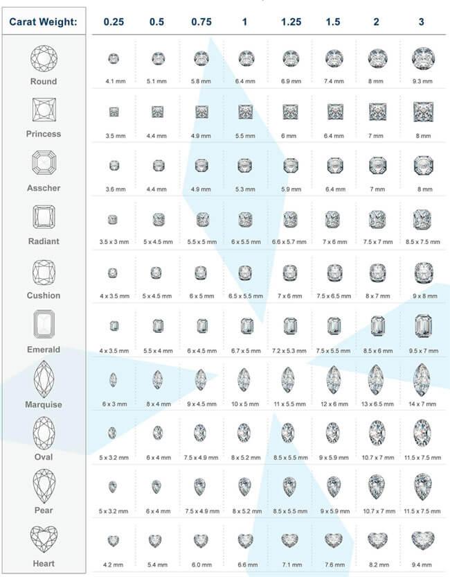 Diamond Size Chart 12