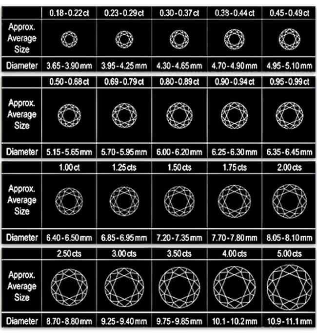 Diamond Size Chart 20