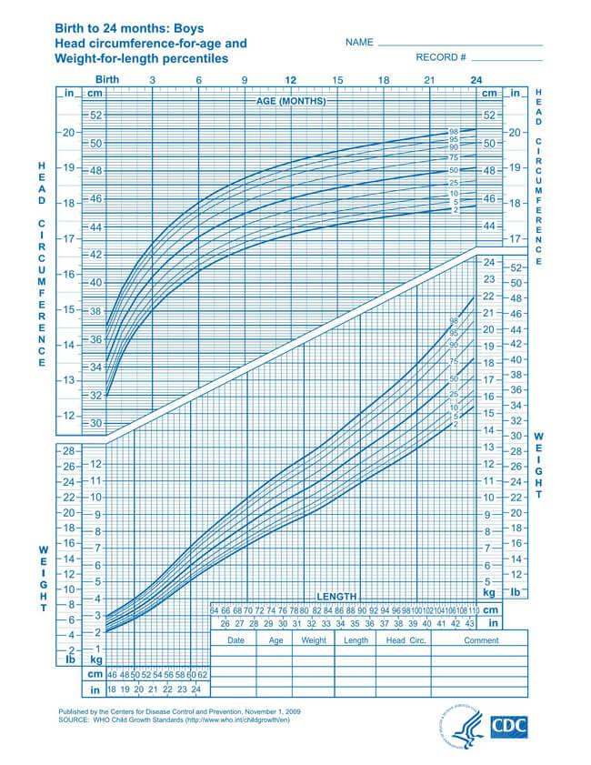 WHO Head Circumference Boy Chart