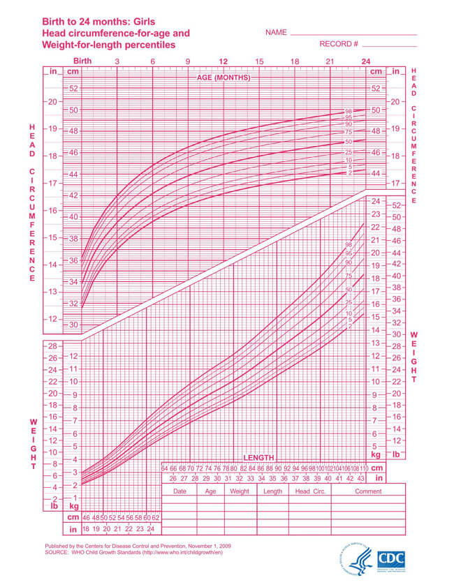 WHO Head Circumference Girls Chart