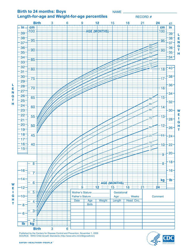 WHO Length and Weight Boy Chart