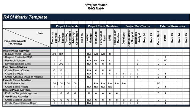 RACI Chart 05