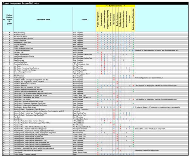 RACI Chart 07