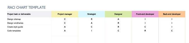 RACI Chart 13
