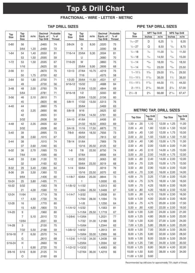 Tap Drill Chart 17