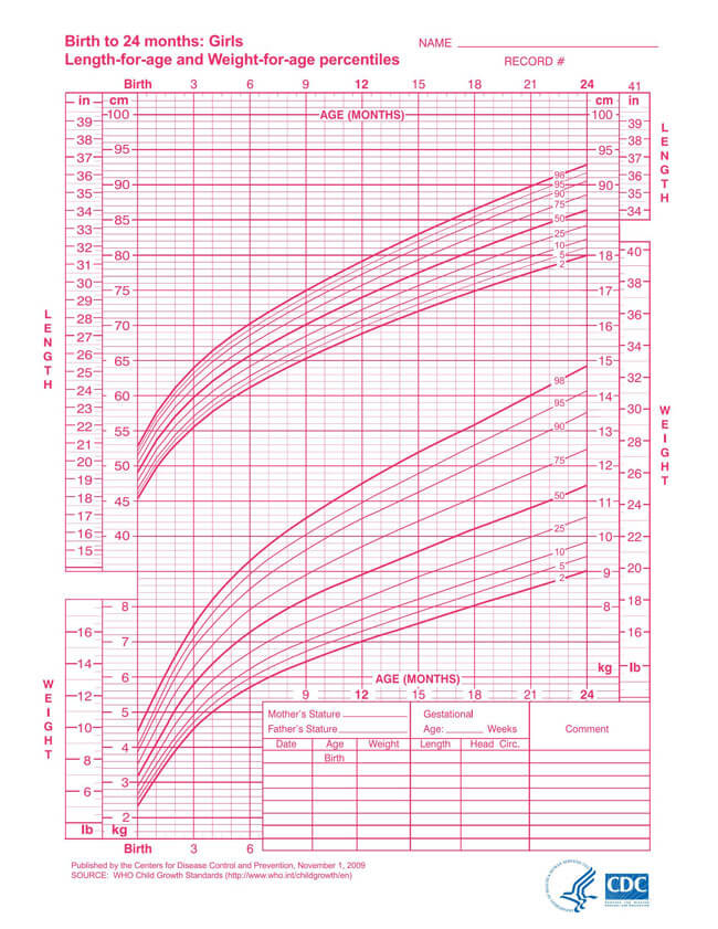 WHO Length and Weight Girl Chart