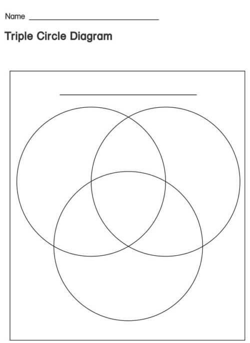 3 circle Venn diagram template