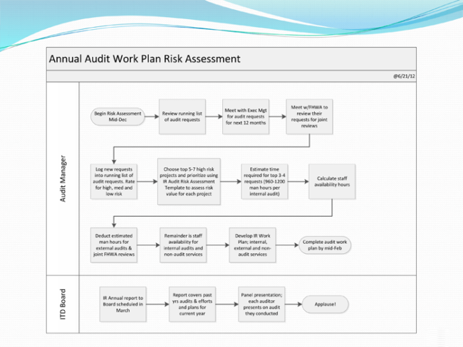 Audit Risk Assessment Template