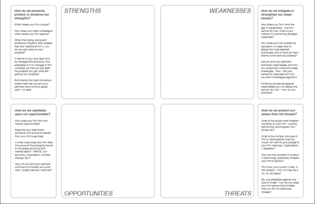 Blank SWOT Analysis Template