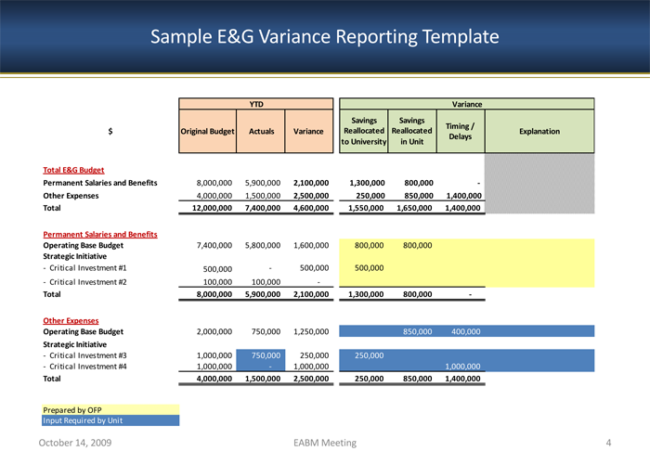 Budget Variance Analysis Template