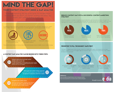 Content Strategy Gap Analysis (Featured)