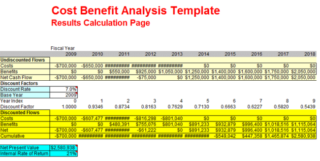 Cost Benefit Analysis Template (xls)