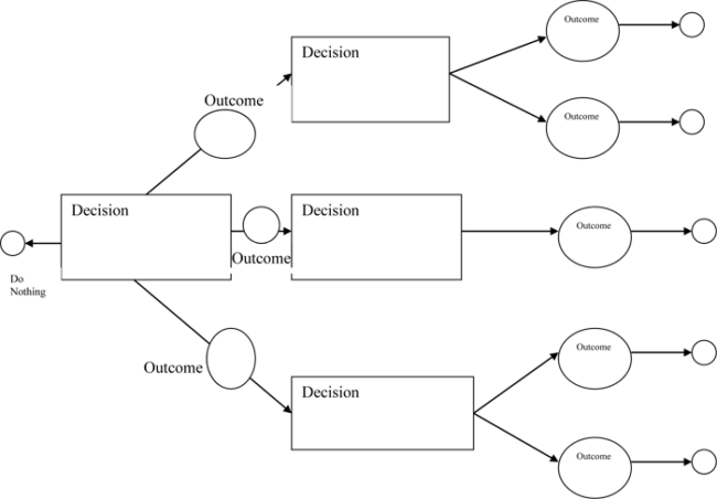 Logic tree diagram template decision making charts for Decision tree template visio