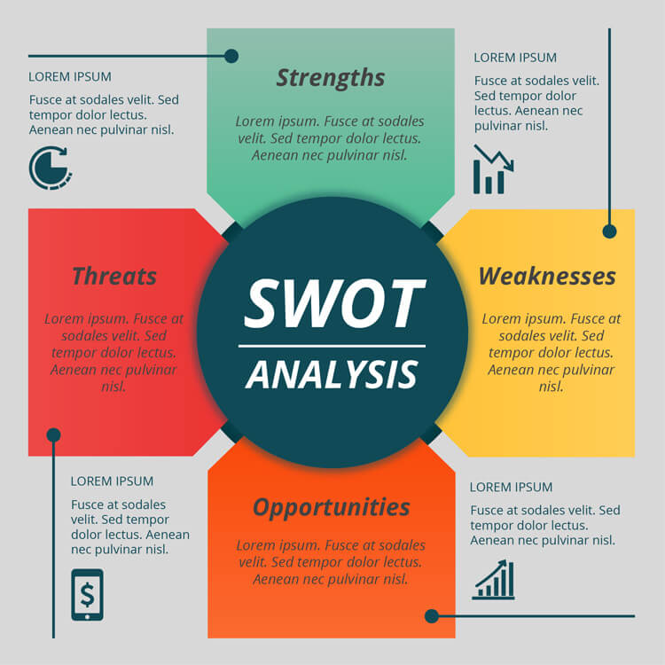 SWOT analysis template in adobe illustrator